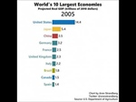 Which economy has grown and will grow in the coming years?